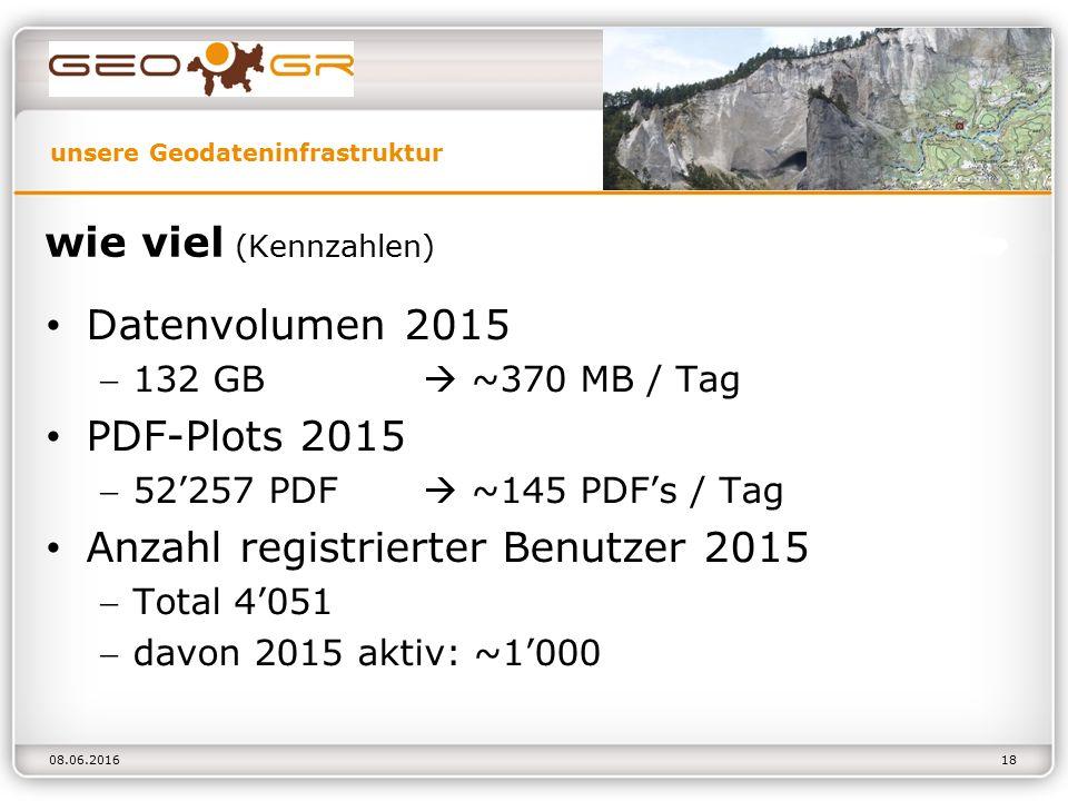 unsere Geodateninfrastruktur 08.06.2016 wie viel (Kennzahlen) Datenvolumen 2015 132 GB  ~370 MB / Tag PDF-Plots 2015 52'257 PDF  ~145 PDF's / Tag Anzahl registrierter Benutzer 2015 Total 4'051 davon 2015 aktiv: ~1'000 18