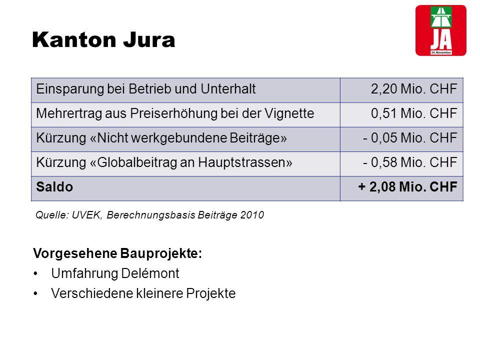 Kanton Jura Einsparung bei Betrieb und Unterhalt2,20 Mio.