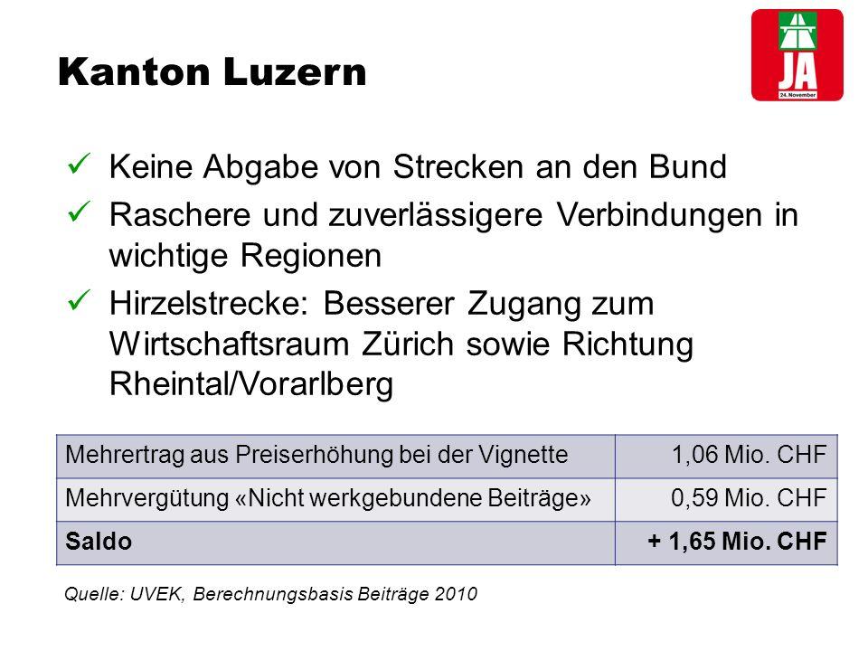 Kanton Luzern Keine Abgabe von Strecken an den Bund Raschere und zuverlässigere Verbindungen in wichtige Regionen Hirzelstrecke: Besserer Zugang zum Wirtschaftsraum Zürich sowie Richtung Rheintal/Vorarlberg Mehrertrag aus Preiserhöhung bei der Vignette1,06 Mio.