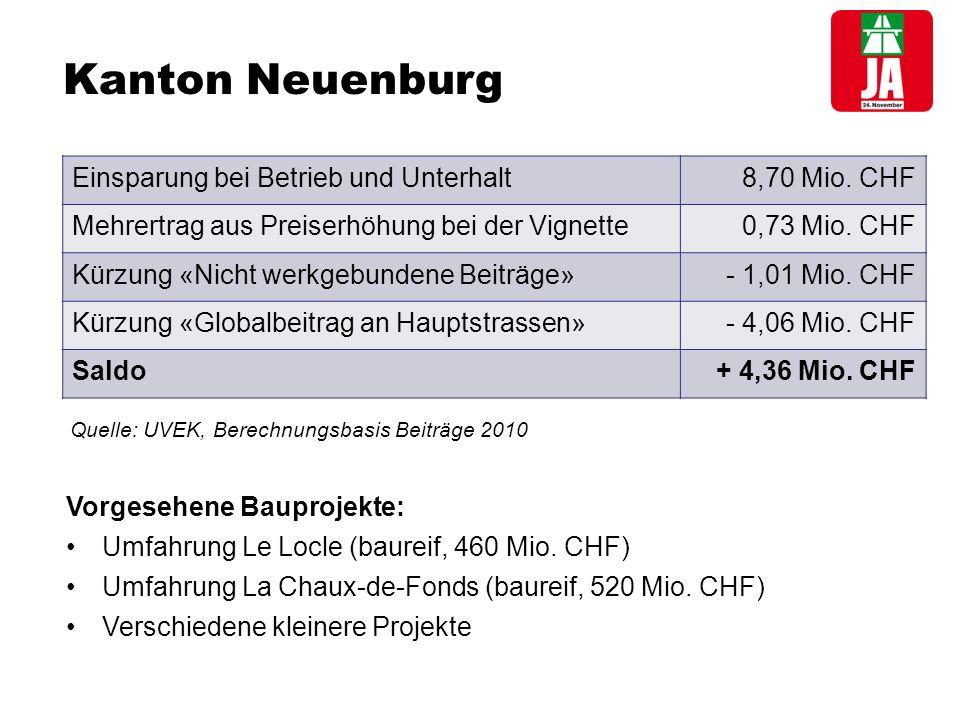 Kanton Neuenburg Einsparung bei Betrieb und Unterhalt8,70 Mio.