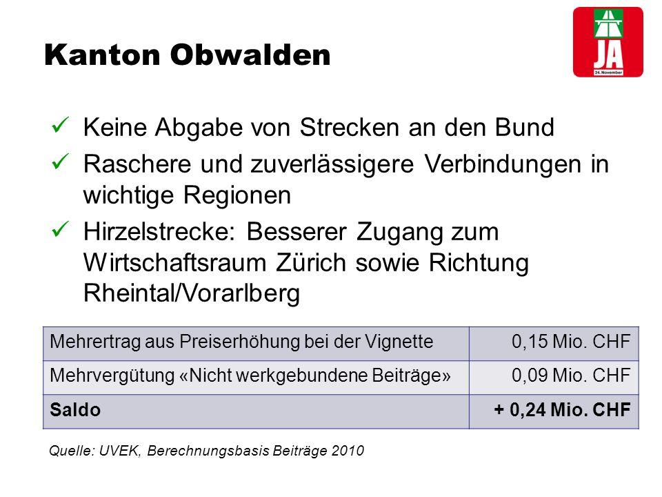 Kanton Obwalden Keine Abgabe von Strecken an den Bund Raschere und zuverlässigere Verbindungen in wichtige Regionen Hirzelstrecke: Besserer Zugang zum Wirtschaftsraum Zürich sowie Richtung Rheintal/Vorarlberg Mehrertrag aus Preiserhöhung bei der Vignette0,15 Mio.