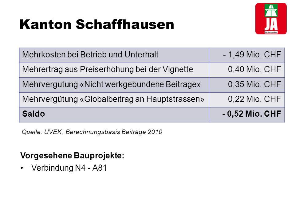 Kanton Schaffhausen Mehrkosten bei Betrieb und Unterhalt- 1,49 Mio.