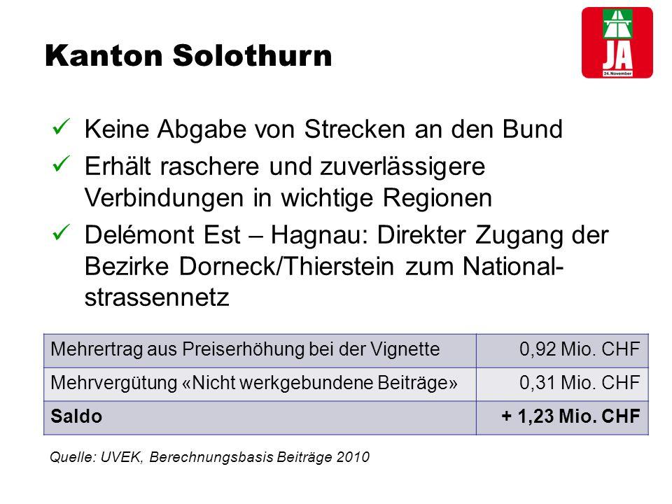 Kanton Solothurn Keine Abgabe von Strecken an den Bund Erhält raschere und zuverlässigere Verbindungen in wichtige Regionen Delémont Est – Hagnau: Direkter Zugang der Bezirke Dorneck/Thierstein zum National- strassennetz Mehrertrag aus Preiserhöhung bei der Vignette0,92 Mio.