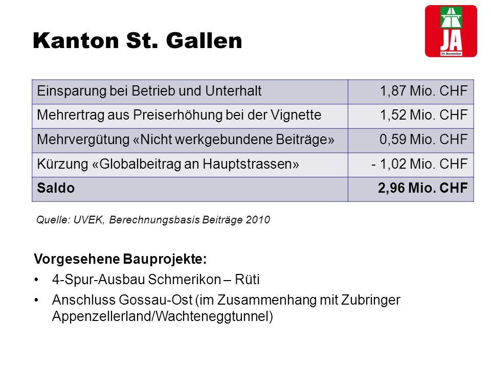 Kanton St. Gallen Einsparung bei Betrieb und Unterhalt 1,87 Mio.