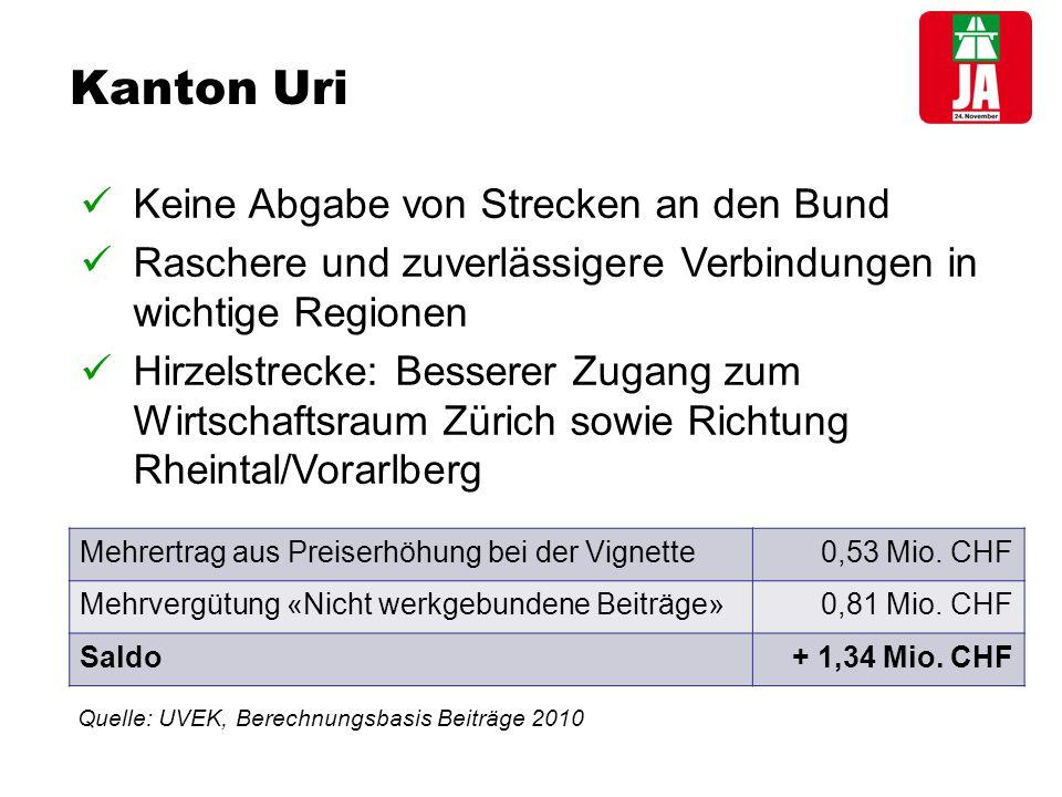 Kanton Uri Keine Abgabe von Strecken an den Bund Raschere und zuverlässigere Verbindungen in wichtige Regionen Hirzelstrecke: Besserer Zugang zum Wirtschaftsraum Zürich sowie Richtung Rheintal/Vorarlberg Mehrertrag aus Preiserhöhung bei der Vignette0,53 Mio.