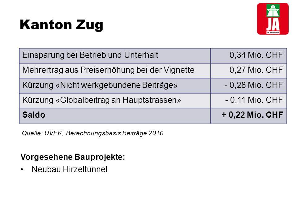 Kanton Zug Einsparung bei Betrieb und Unterhalt 0,34 Mio.