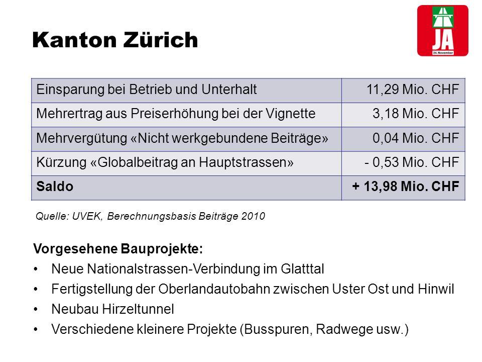 Kanton Zürich Einsparung bei Betrieb und Unterhalt 11,29 Mio.