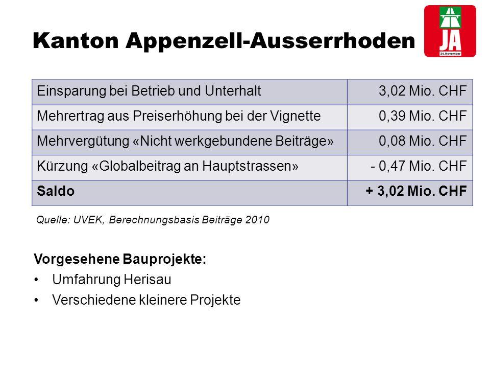 Kanton Appenzell-Ausserrhoden Einsparung bei Betrieb und Unterhalt3,02 Mio.