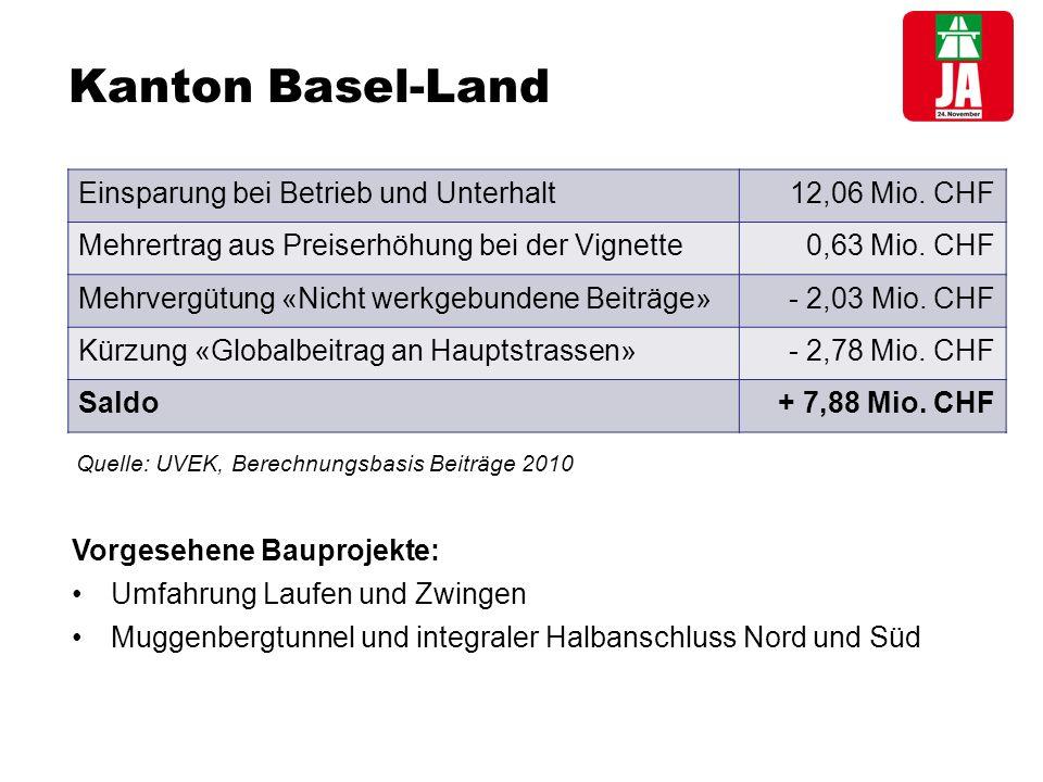 Kanton Schwyz Keine Abgabe von Strecken an den Bund Raschere und zuverlässigere Verbindungen in wichtige Regionen Brüttisellen – Reichenburg: Besserer Zugang zum Wirtschaftsraum sowie zum Flughafen Zürich Mehrertrag aus Preiserhöhung bei der Vignette0,57 Mio.