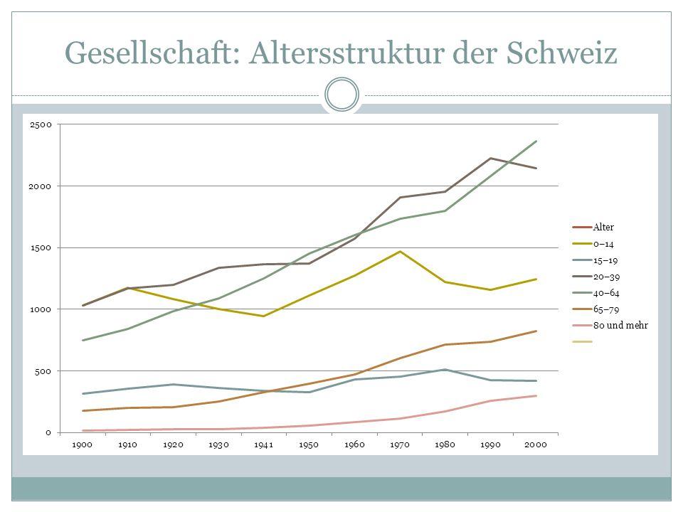 """Gesellschaft: Megatrend """"Altersstark 2010 sind von 100 Personen in der Schweiz 17 über 65 Jahre alt."""