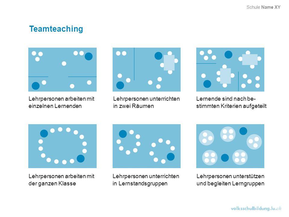 Teamteaching Lehrpersonen arbeiten mit einzelnen Lernenden Lehrpersonen unterrichten in zwei Räumen Lernende sind nach be- stimmten Kriterien aufgetei