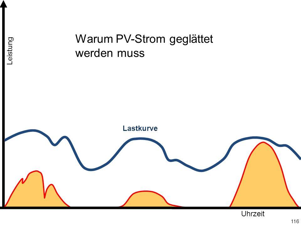116 Leistung Uhrzeit Lastkurve Warum PV-Strom geglättet werden muss