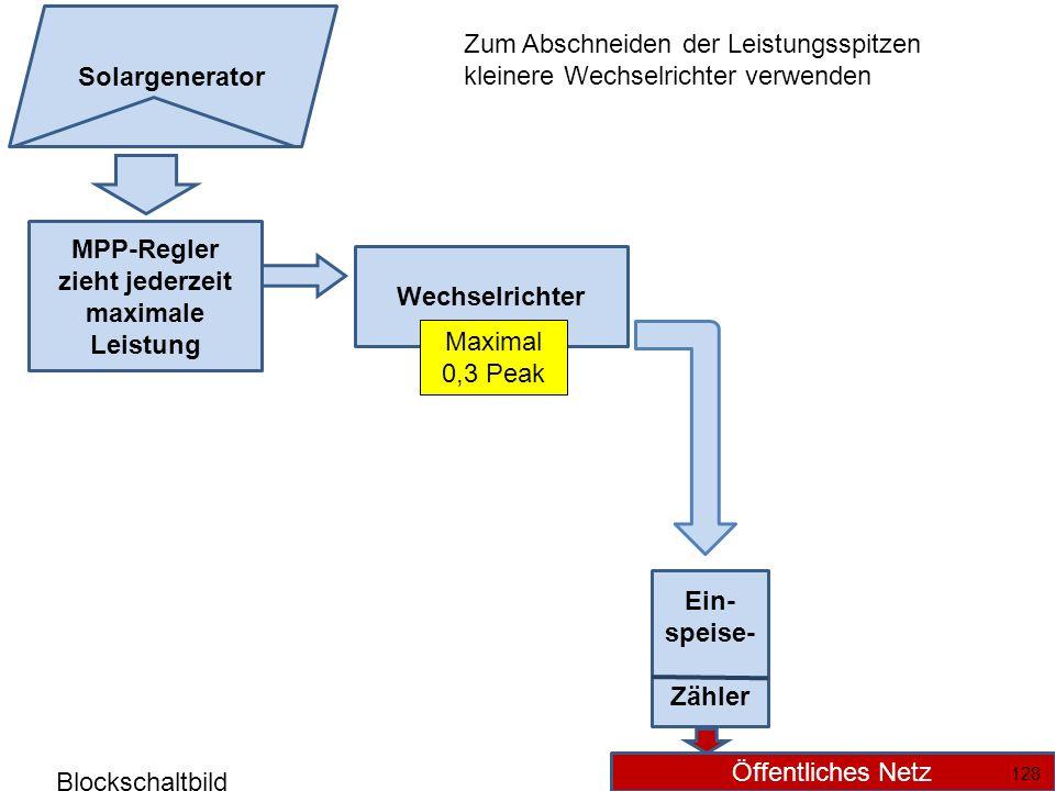 MPP-Regler zieht jederzeit maximale Leistung Wechselrichter Ein- speise- Zähler Öffentliches Netz Solargenerator 128 Maximal 0,3 Peak Zum Abschneiden der Leistungsspitzen kleinere Wechselrichter verwenden Blockschaltbild