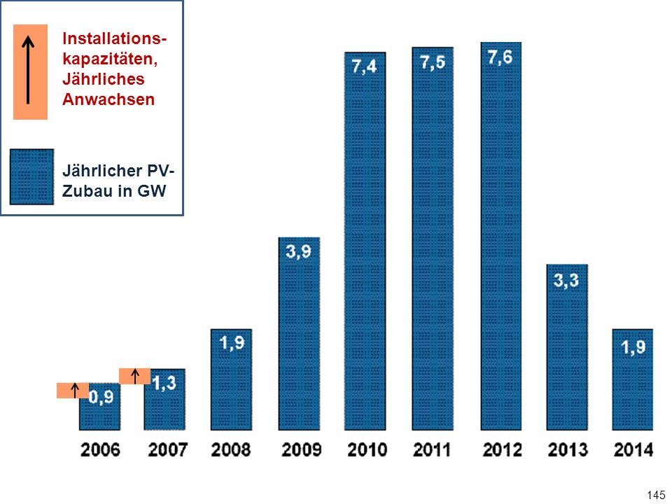 145 Jährlicher PV-Zubau in GW Installations- kapazitäten, Jährliches Anwachsen Jährlicher PV- Zubau in GW