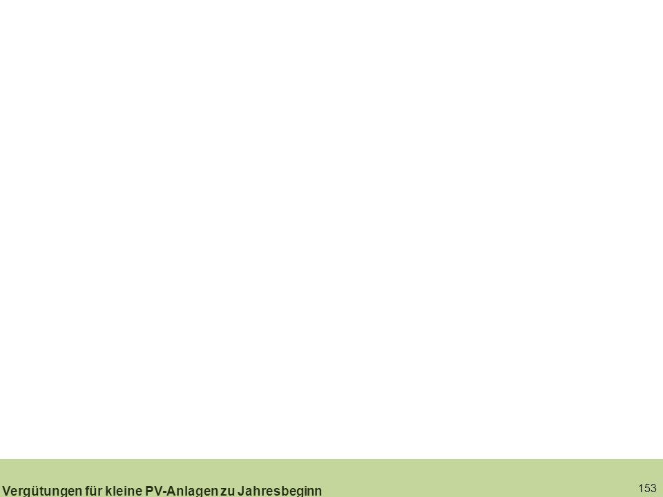 153 Vergütungen für kleine PV-Anlagen zu Jahresbeginn