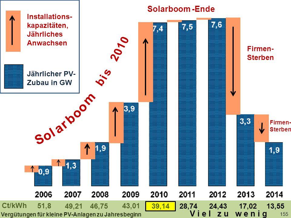 155 Jährlicher PV-Zubau in GW Solarboom -Ende 51,8 46,75 43,01 39,1428,7449,2124,4317,0213,55 Ct/kWh Firmen- Sterben Vergütungen für kleine PV-Anlagen zu Jahresbeginn b i s 2 0 1 0 S o l a r b o m o Installations- kapazitäten, Jährliches Anwachsen Jährlicher PV- Zubau in GW V i e l z u w e n i g Firmen- Sterben
