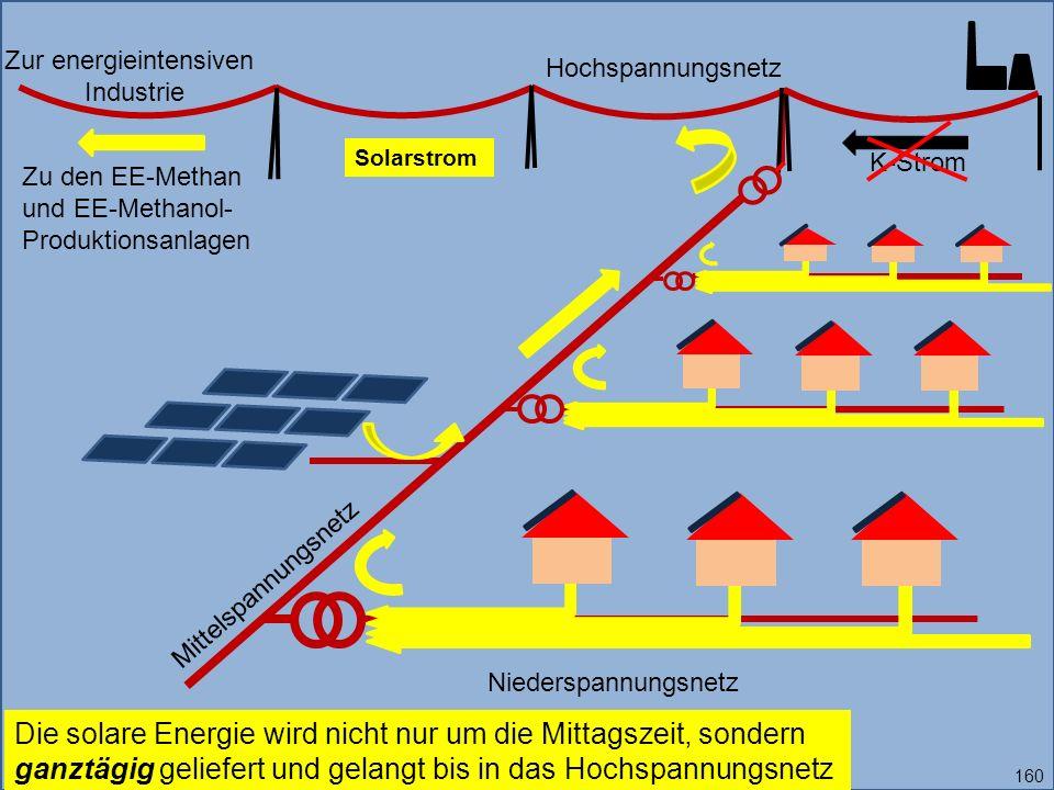Zur energieintensiven Industrie Solarstrom Die solare Energie wird nicht nur um die Mittagszeit, sondern ganztägig geliefert und gelangt bis in das Hochspannungsnetz K-Strom Niederspannungsnetz Mittelspannungsnetz Hochspannungsnetz Zu den EE-Methan und EE-Methanol- Produktionsanlagen 160