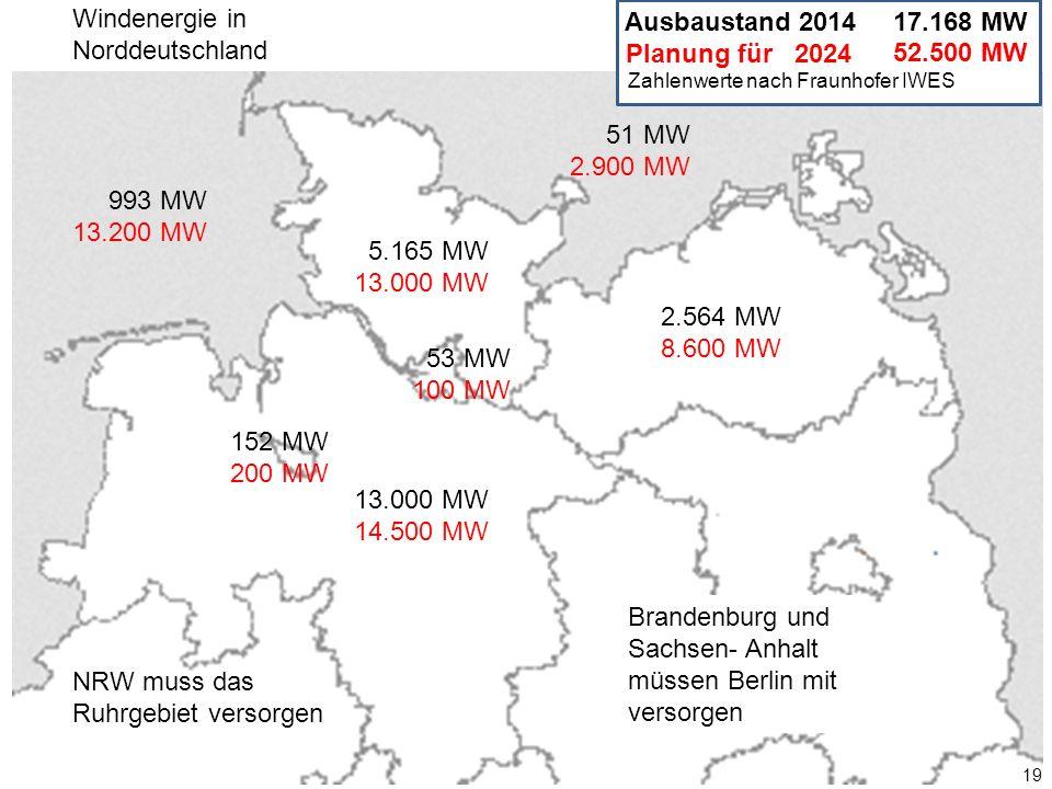 52.500 MW 19 993 MW 13.200 MW 5.165 MW 13.000 MW 2.564 MW 8.600 MW 13.000 MW 14.500 MW 53 MW 100 MW 152 MW 200 MW 51 MW 2.900 MW Ausbaustand 2014 Planung für 2024 17.168 MW Zahlenwerte nach Fraunhofer IWES Windenergie in Norddeutschland Brandenburg und Sachsen- Anhalt müssen Berlin mit versorgen NRW muss das Ruhrgebiet versorgen