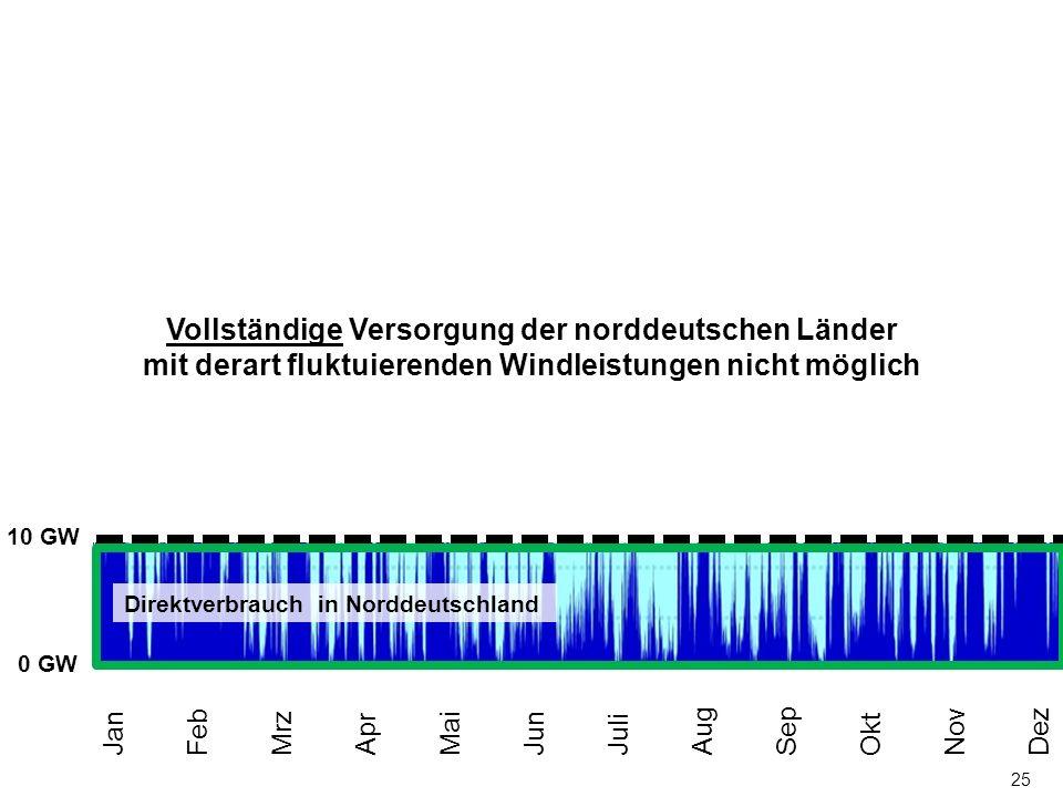 25 0 MW 50 GW 40 GW 30 GW 20 GW 10 GW Jan Feb Mrz Apr Mai Jun Juli Aug Sep Okt Nov Dez 0 GW Vollständige Versorgung der norddeutschen Länder mit derart fluktuierenden Windleistungen nicht möglich Direktverbrauch in Norddeutschland