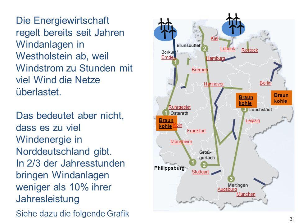 31 Borkum/ Emden Braun kohle Hamburg Lübeck Berlin Braun kohle Augsburg München Kiel Rostock Ruhrgebiet Hannover Mannheim Frankfurt Leipzig Stuttgart Köln Bremen Philippsburg Die Energiewirtschaft regelt bereits seit Jahren Windanlagen in Westholstein ab, weil Windstrom zu Stunden mit viel Wind die Netze überlastet.