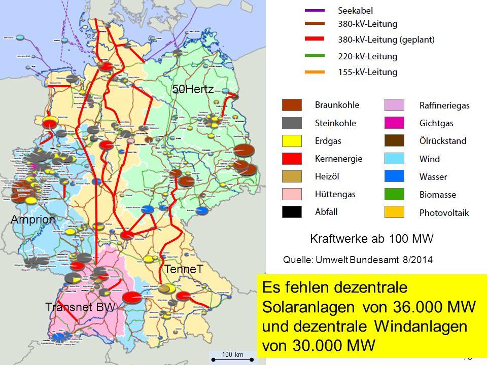 78 Transnet BW Amprion TenneT 50Hertz Quelle: Umwelt Bundesamt 8/2014 Kraftwerke ab 100 MW 100 km Es fehlen dezentrale Solaranlagen von 36.000 MW und dezentrale Windanlagen von 30.000 MW