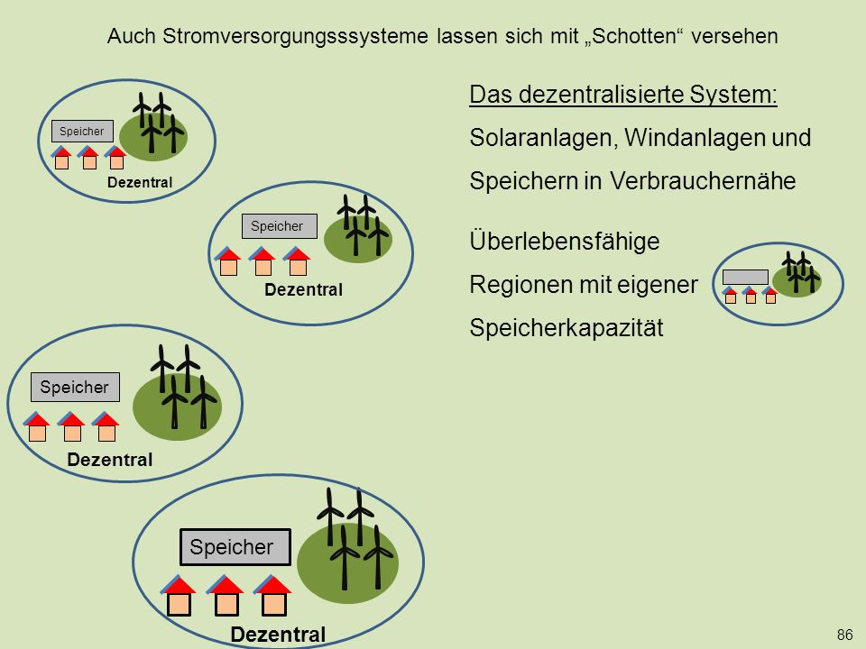 """Speicher 86 Dezentral Speicher Das dezentralisierte System: Solaranlagen, Windanlagen und Speichern in Verbrauchernähe Überlebensfähige Regionen mit eigener Speicherkapazität Auch Stromversorgungsssysteme lassen sich mit """"Schotten versehen Dezentral Speicher"""