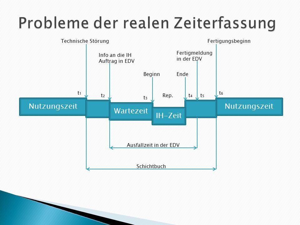 Nutzungszeit Wartezeit IH-Zeit Technische Störung Info an die IH Auftrag in EDV BeginnEnde Fertigmeldung in der EDV Fertigungsbeginn Rep. t1t1 t2t2 t3