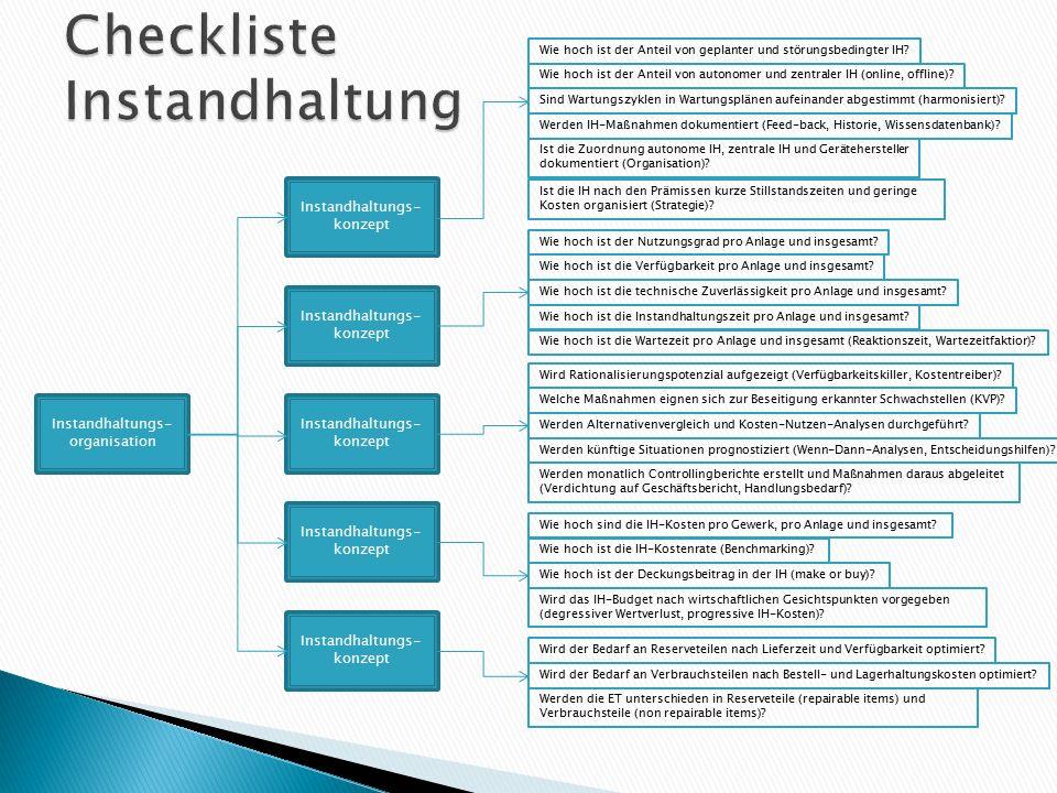Instandhaltungs- organisation Instandhaltungs- konzept Wie hoch ist der Anteil von geplanter und störungsbedingter IH? Wie hoch ist der Anteil von aut