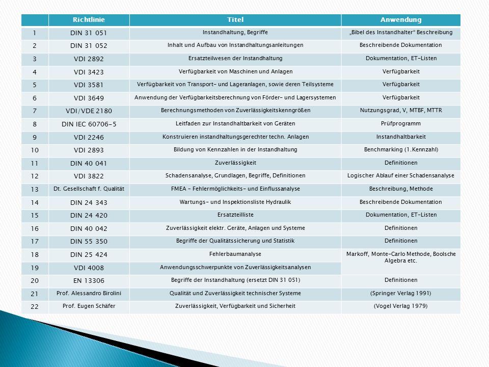 """RichtlinieTitelAnwendung 1DIN 31 051 Instandhaltung, Begriffe""""Bibel des Instandhalter"""" Beschreibung 2DIN 31 052 Inhalt und Aufbau von Instandhaltungsa"""