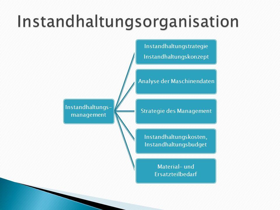 Instandhaltungs- management Instandhaltungstrategie Instandhaltungskonzept Analyse der MaschinendatenStrategie des Management Instandhaltungskosten, I