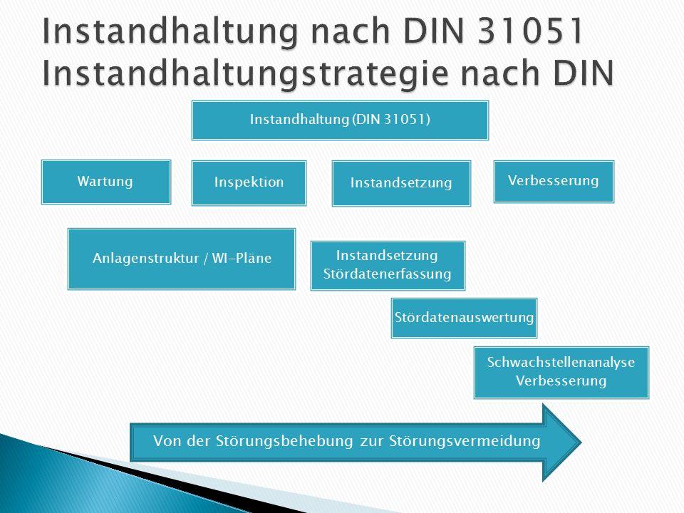 Instandhaltung (DIN 31051) Wartung Instandsetzung Stördatenerfassung Inspektion Instandsetzung Verbesserung Anlagenstruktur / WI-Pläne Stördatenauswer
