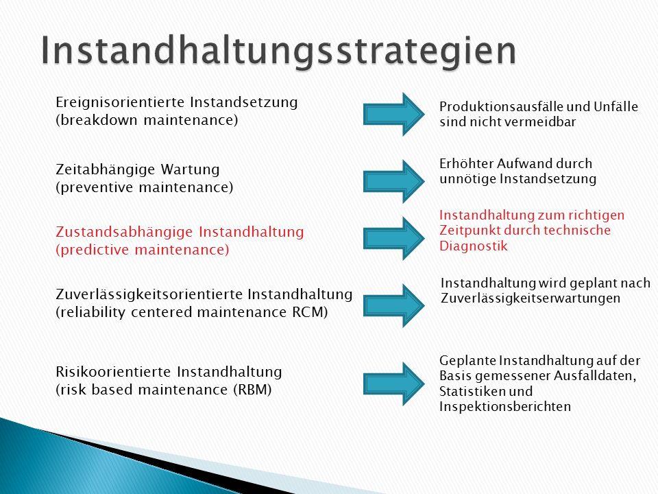 Ereignisorientierte Instandsetzung (breakdown maintenance) Zeitabhängige Wartung (preventive maintenance) Zustandsabhängige Instandhaltung (predictive