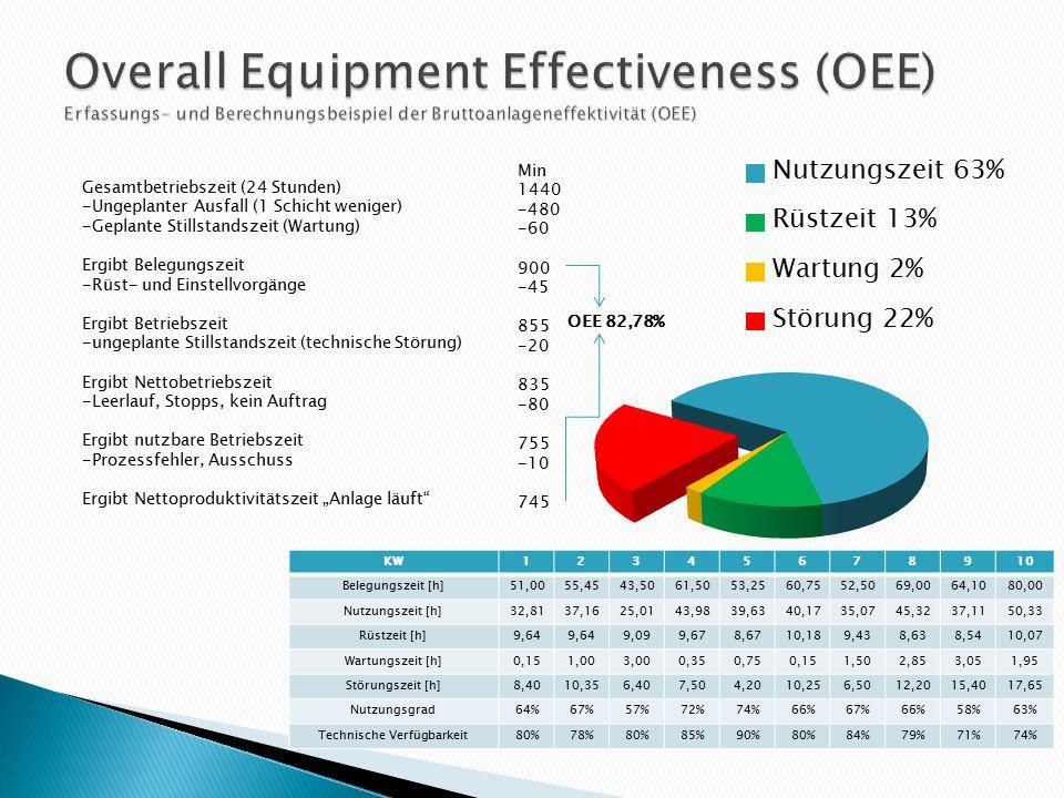 Analyse der Maschinendaten Wie hoch ist der Nutzungsgrad pro Anlage und gesamt.