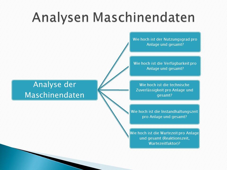 Analyse der Maschinendaten Wie hoch ist der Nutzungsgrad pro Anlage und gesamt? Wie hoch ist die Verfügbarkeit pro Anlage und gesamt? Wie hoch ist die