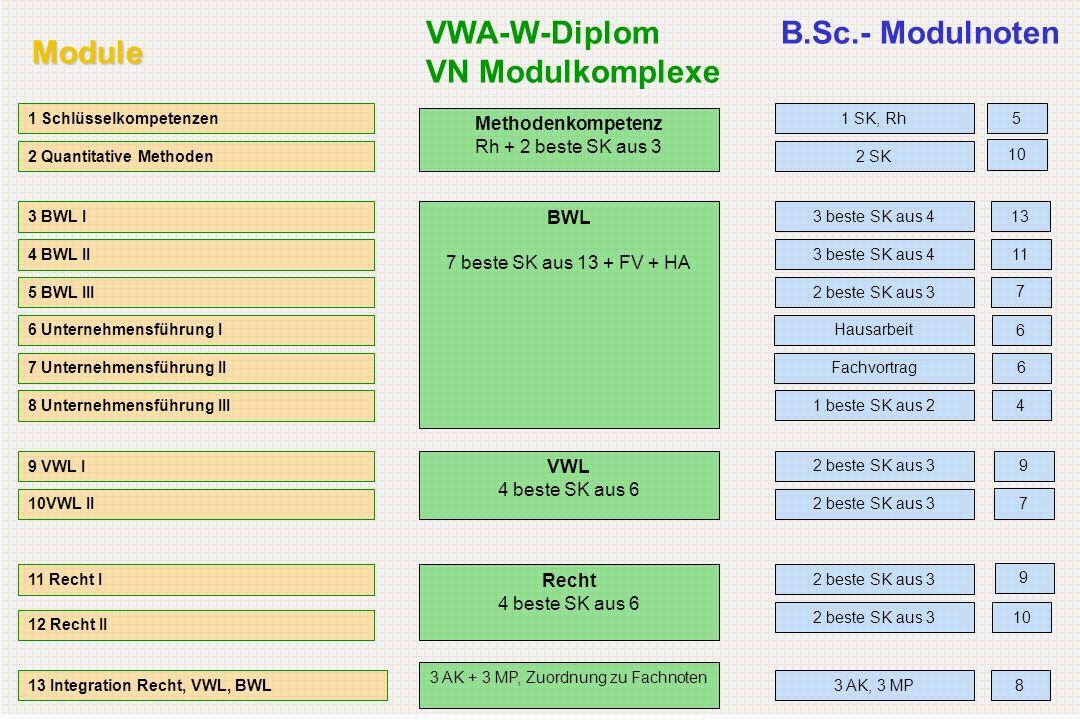Module 1 Schlüsselkompetenzen 2 Quantitative Methoden 3 BWL I 4 BWL II 5 BWL III 6 Unternehmensführung I 7 Unternehmensführung II 8 Unternehmensführung III 9 VWL I 10VWL II 11 Recht I 12 Recht II 13 Integration Recht, VWL, BWL 1 SK, Rh B.Sc.- Modulnoten 2 SK 3 beste SK aus 4 2 beste SK aus 3 Fachvortrag Hausarbeit 1 beste SK aus 2 2 beste SK aus 3 3 AK, 3 MP Methodenkompetenz Rh + 2 beste SK aus 3 VWA-W-Diplom VN Modulkomplexe Recht 4 beste SK aus 6 VWL 4 beste SK aus 6 BWL 7 beste SK aus 13 + FV + HA 3 AK + 3 MP, Zuordnung zu Fachnoten 5 10 13 11 7 6 6 4 9 7 9 10 8