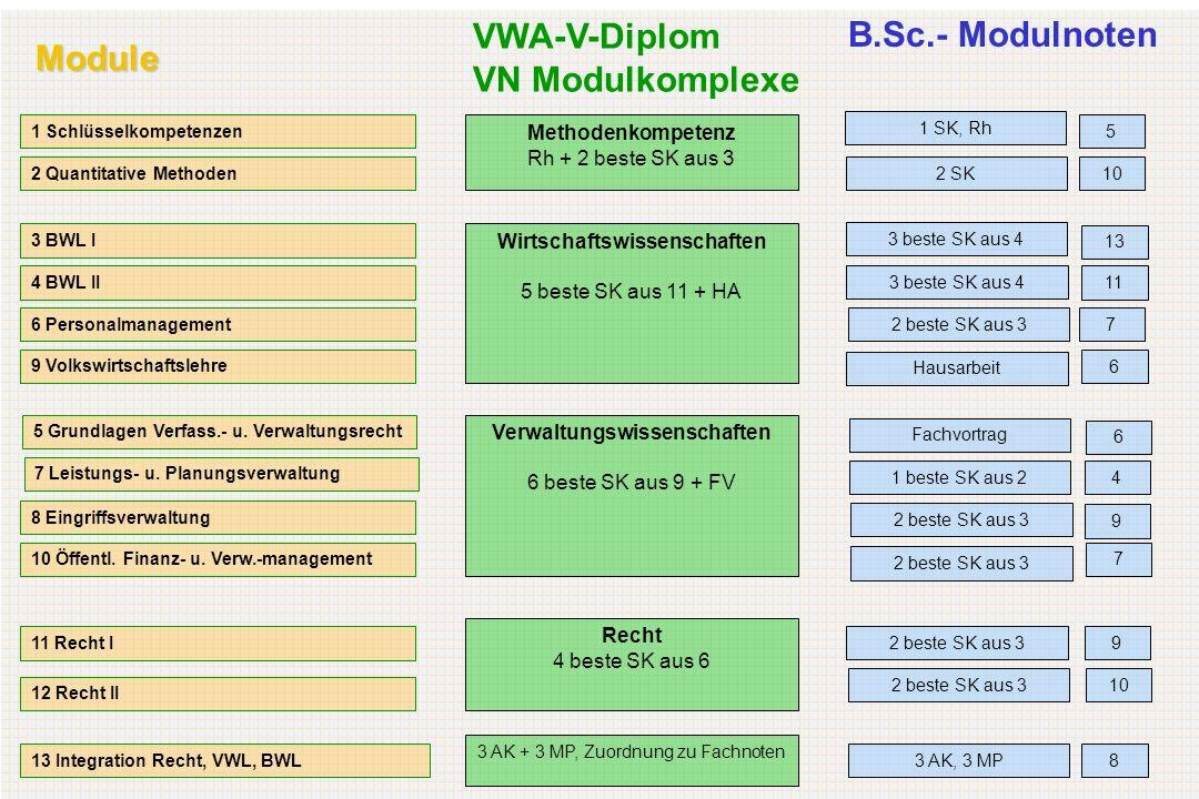 Module 1 Schlüsselkompetenzen 2 Quantitative Methoden 3 BWL I 4 BWL II 6 Personalmanagement 9 Volkswirtschaftslehre 5 Grundlagen Verfass.- u.