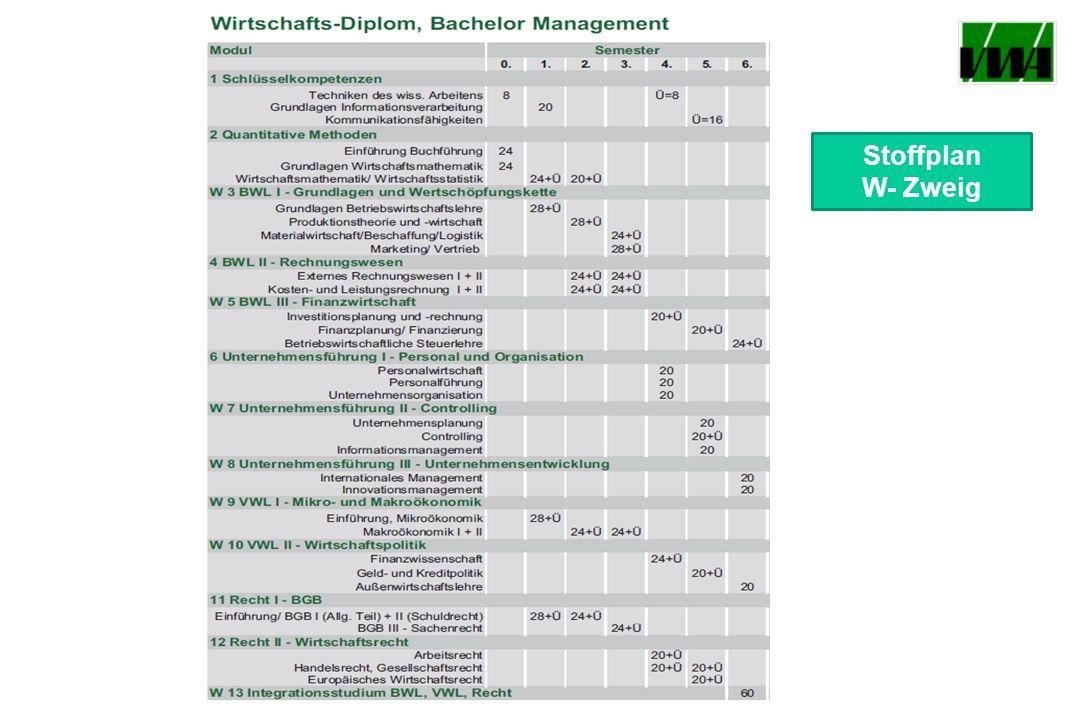 Stoffplan W- Zweig