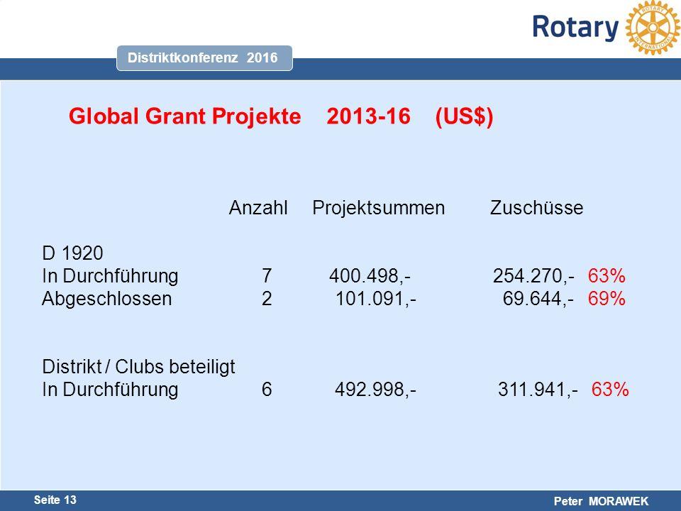 Harald Marschner Seite 13 Peter MORAWEK Distriktkonferenz 2016 Global Grant Projekte 2013-16 (US$) Anzahl Projektsummen Zuschüsse D 1920 In Durchführung 7 400.498,- 254.270,- 63% Abgeschlossen 2 101.091,- 69.644,- 69% Distrikt / Clubs beteiligt In Durchführung 6 492.998,- 311.941,- 63%