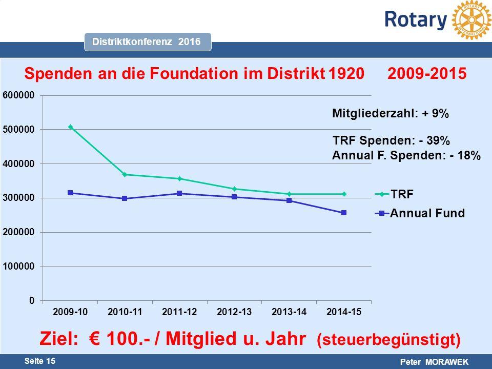 Harald Marschner Seite 15 Peter MORAWEK Distriktkonferenz 2016 Spenden an die Foundation im Distrikt 1920 2009-2015 Mitgliederzahl: + 9% TRF Spenden: - 39% Annual F.