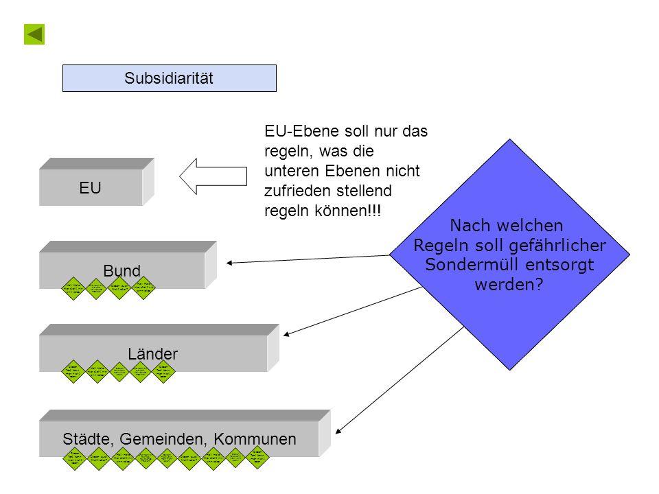 Politisches Problem Städte, Gemeinden, Kommunen Länder Bund EU Diesen Text kann man nicht lesen.