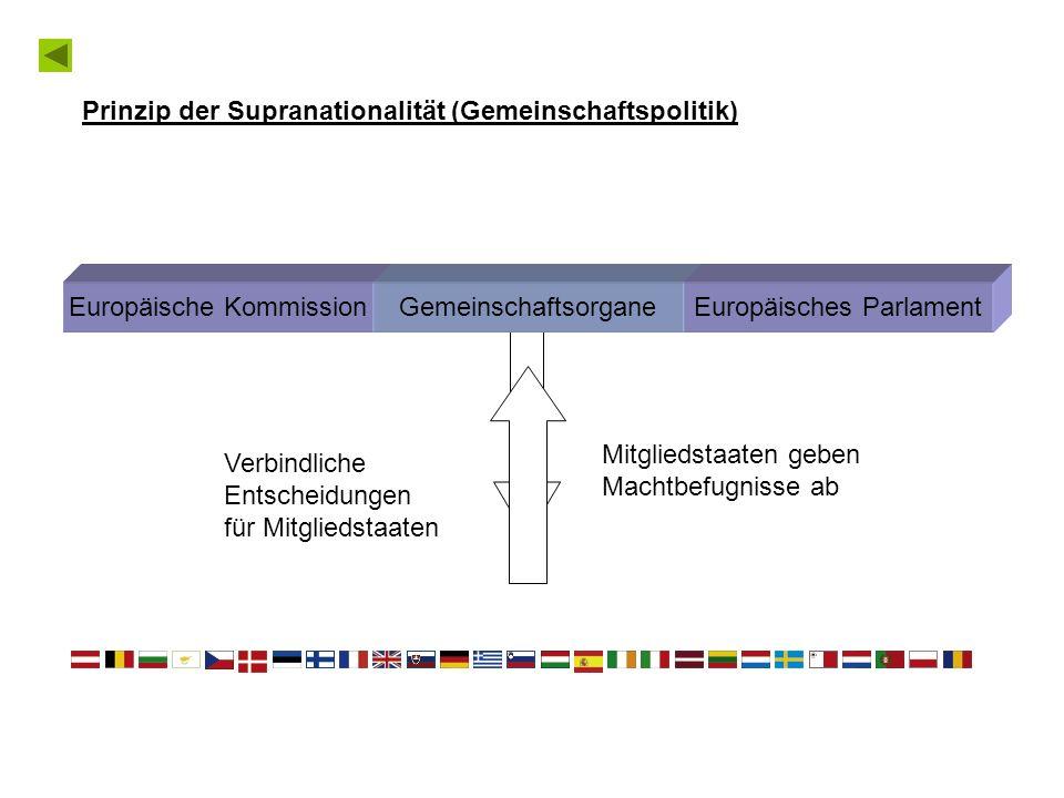 Regierungsvertreter aller Mitgliedstaaten treffen sich und fällen gemeinsam Entscheidungen Ministerrat Europäischer Rat Prinzip des Intergouvernementalismus (Regierungszusammenarbeit) Europäische Kommission Europäisches Parlament Wer hat die Macht in der EU?
