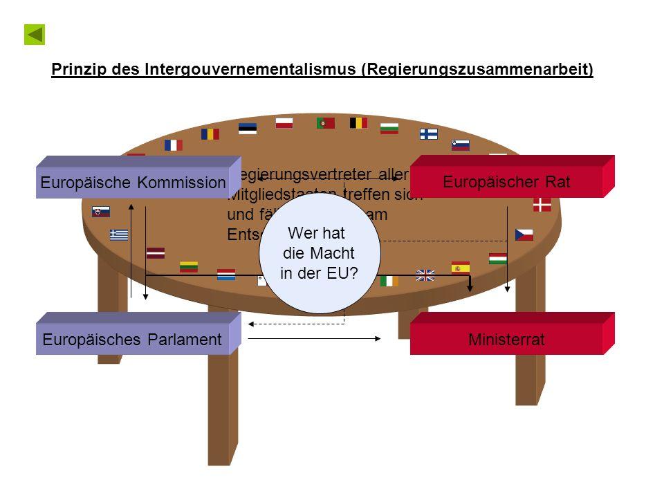 Regierungsvertreter aller Mitgliedstaaten treffen sich und fällen gemeinsam Entscheidungen Ministerrat Europäischer Rat Prinzip des Intergouvernementalismus (Regierungszusammenarbeit) Europäische Kommission Europäisches Parlament Wer hat die Macht in der EU