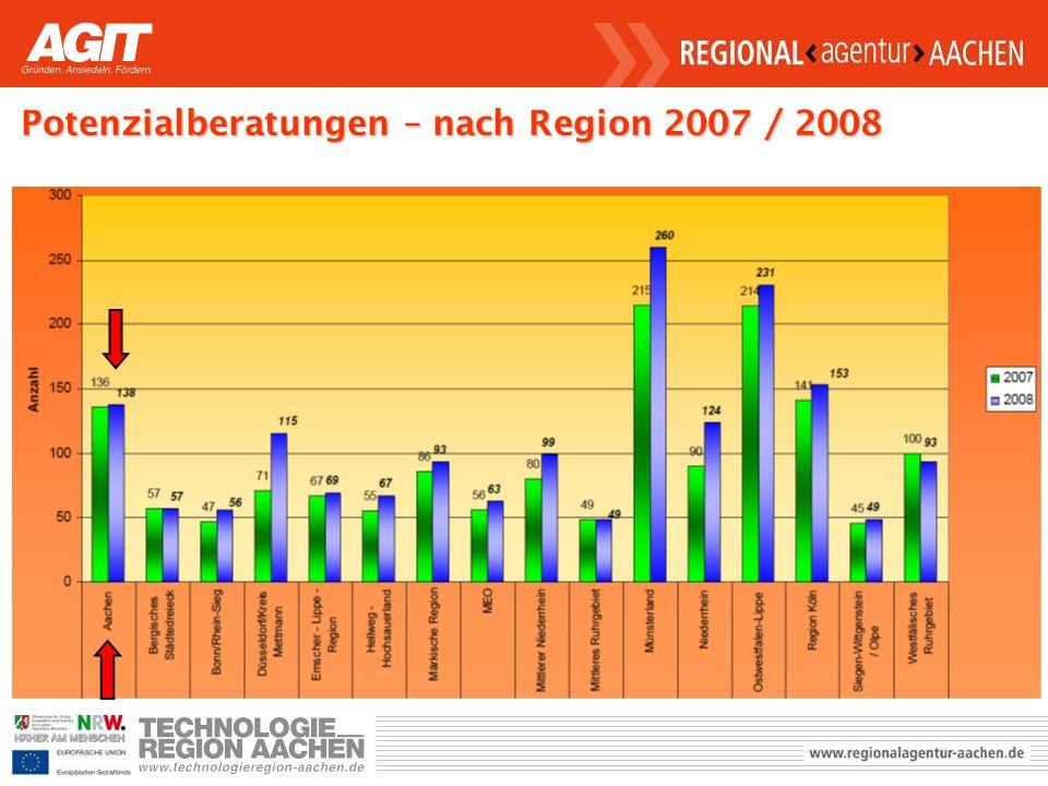 Potenzialberatungen – nach Region 2007 / 2008