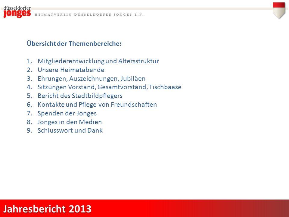 7.Spenden der Jonges 2013 insgesamt 6.000,00 €: Paul-Klee-Schule: (2.000,00 €) Kinderheim St.