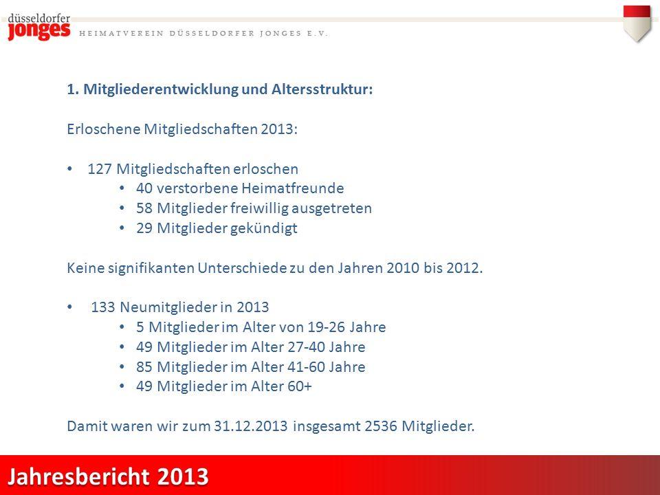 1. Mitgliederentwicklung und Altersstruktur: Erloschene Mitgliedschaften 2013: 127 Mitgliedschaften erloschen 40 verstorbene Heimatfreunde 58 Mitglied