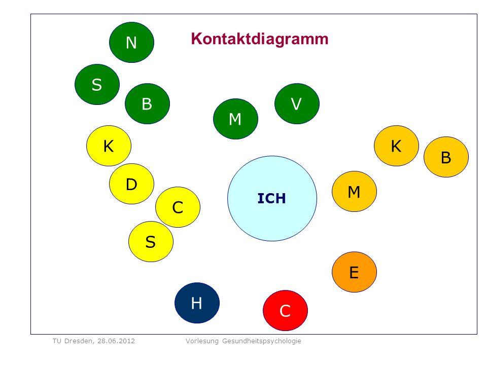 Kontaktdiagramm M V C M ICH B S N C H K B D S K E TU Dresden, 28.06.2012Vorlesung Gesundheitspsychologie