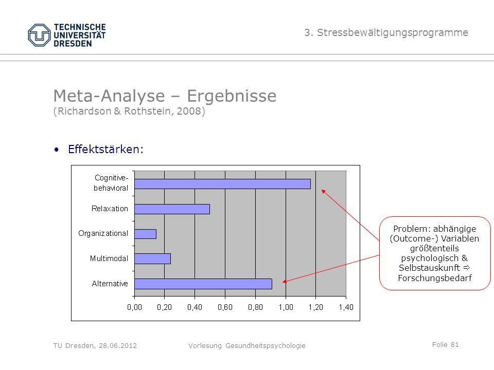 Folie 81 TU Dresden, 28.06.2012Vorlesung Gesundheitspsychologie Meta-Analyse – Ergebnisse (Richardson & Rothstein, 2008) Effektstärken: 3.