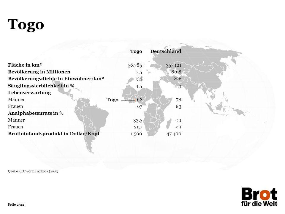 Seite 2/22 Togo TogoDeutschland Fläche in km²56.785357.121 Bevölkerung in Millionen 7,580,8 Bevölkerungsdichte in Einwohner/km²133226 Säuglingssterblichkeit in %4,50,3 Lebenserwartung Männer6278 Frauen6783 Analphabetenrate in % Männer33,5< 1 Frauen21,7< 1 Bruttoinlandsprodukt in Dollar/Kopf1.50047.400 Quelle: CIA World Factbook (2016)