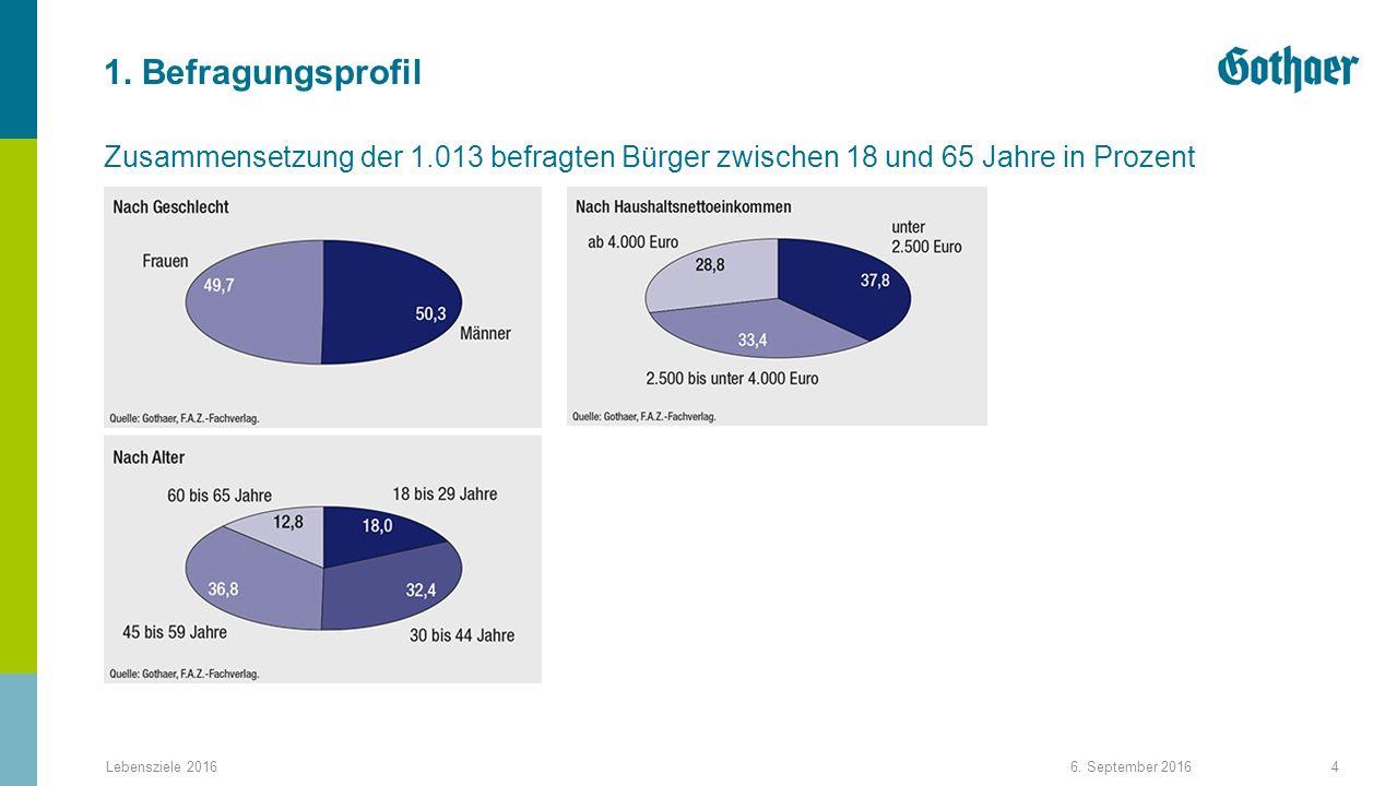 Zusammensetzung der 1.013 befragten Bürger zwischen 18 und 65 Jahre in Prozent 1.