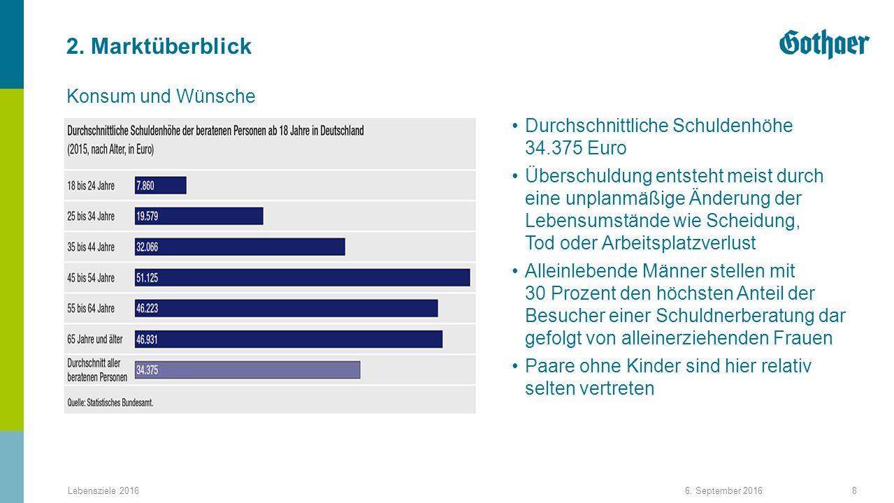2. Marktüberblick Durchschnittliche Schuldenhöhe 34.375 Euro Überschuldung entsteht meist durch eine unplanmäßige Änderung der Lebensumstände wie Sche